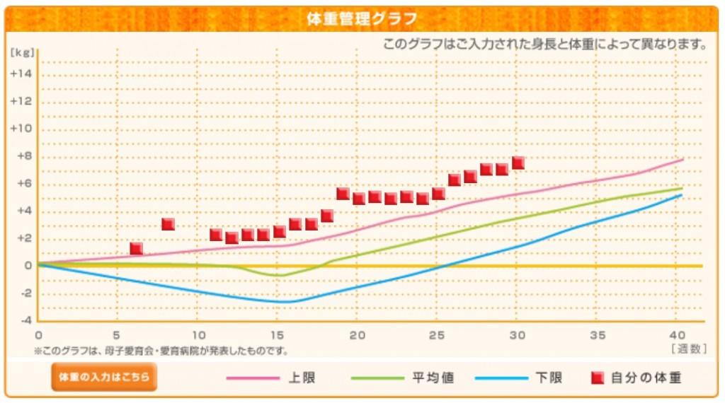 増加 グラフ 体重 妊娠